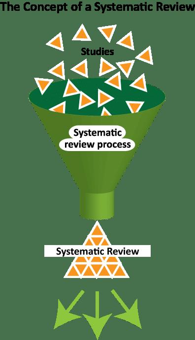 La revue systématique selon Cochrane